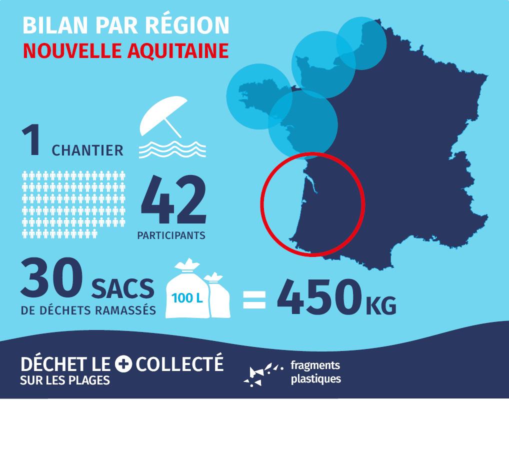 bilan 2018 - Nouvelle Aquitaine